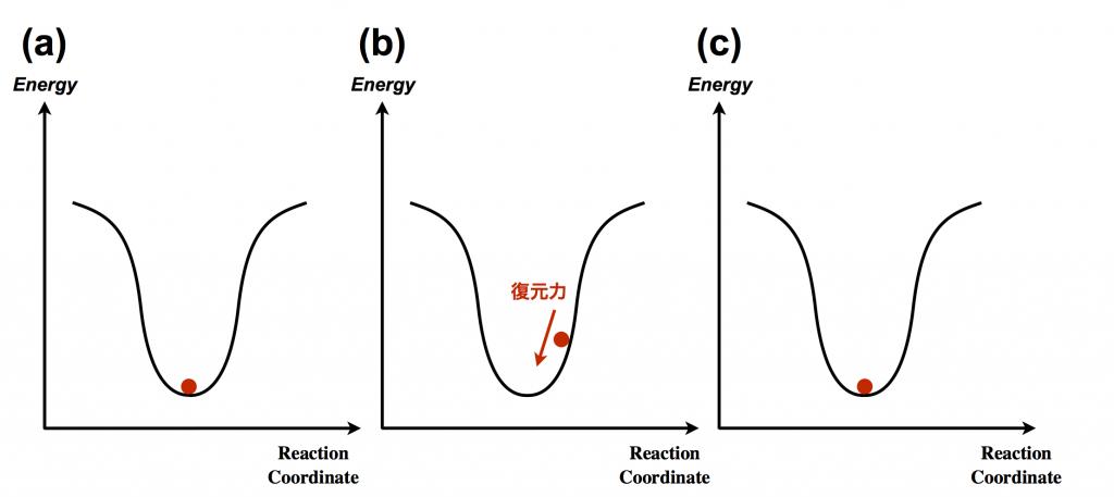 定常点EnergyDiagram