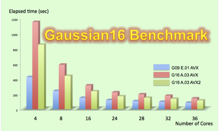 Gaussian16 Benchmark | Computational-Chemistry com