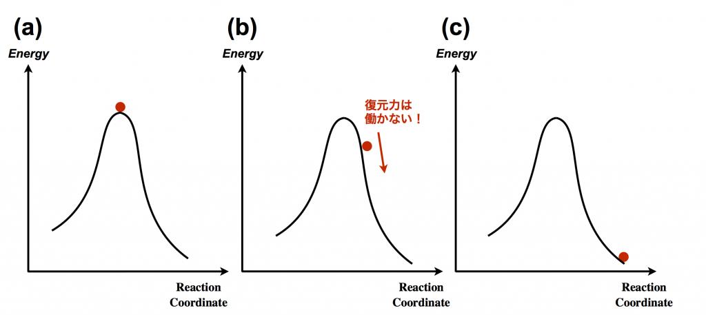 遷移状態EnergyDiagram